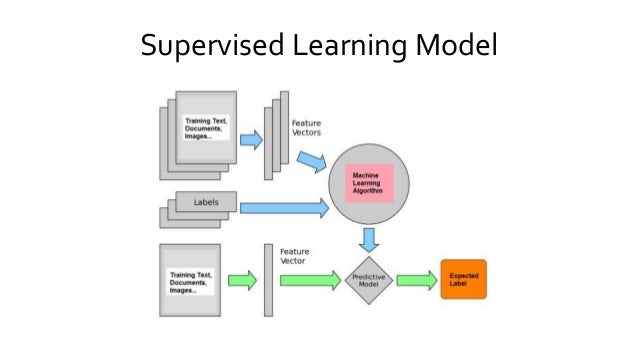 structured machine learning