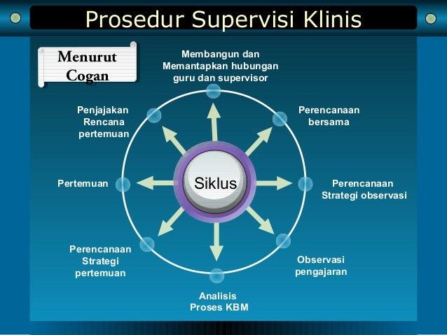 Prosedur Supervisi Klinis Membangun dan Memantapkan hubungan guru dan supervisor Analisis Proses KBM Penjajakan Rencana pe...