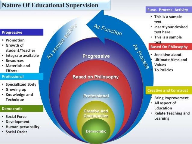 need of educational supervision