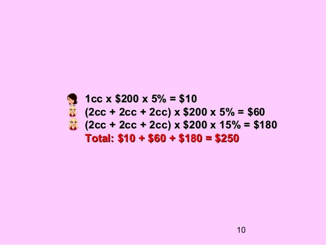 1cc x $200 x 5% = $10(2cc + 2cc + 2cc) x $200 x 5% = $60(2cc + 2cc + 2cc) x $200 x 15% = $180Total: $10 + $60 + $180 = $25...