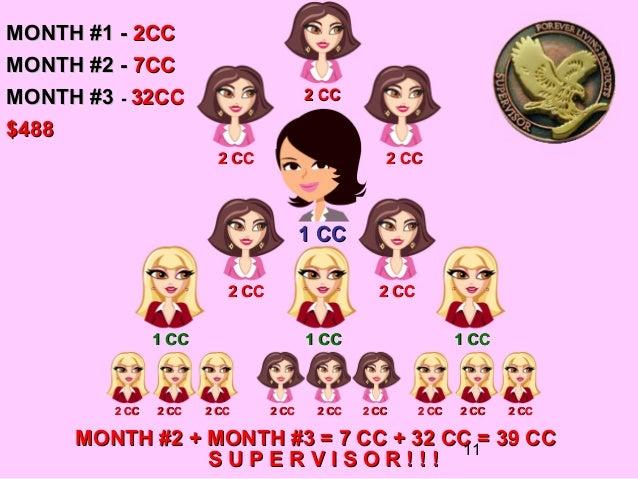 MONTH #1 - 2CCMONTH #2 - 7CCMONTH #3 - 32CC                         2 CC$488                         2 CC                 ...