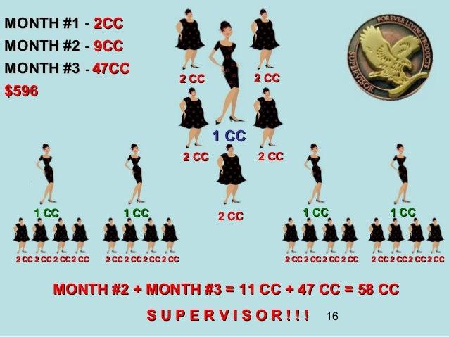 MONTH #1 - 2CCMONTH #2 - 9CCMONTH #3 - 47CC                                             2 CC          2 CC$596            ...