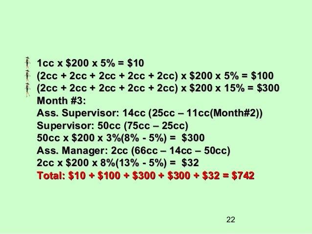 1cc x $200 x 5% = $10(2cc + 2cc + 2cc + 2cc + 2cc) x $200 x 5% = $100(2cc + 2cc + 2cc + 2cc + 2cc) x $200 x 15% = $300Mont...