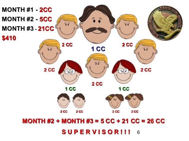 MONTH #1 - 2CCMONTH #2 - 5CCMONTH #3 - 21CC$410                   2 CC                          2 CC                      ...