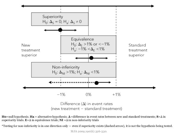 null versus alternative hypothesis