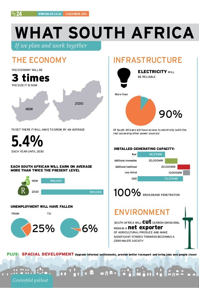 the national development plan The national development plan, or ndp, is a plan to unite south africans, unleash the energies of its citizens, grow an inclusive economy, build capabilities, and enhance the capability of the state and leaders working together to solve complex problems this is a summary of the ndp, which was .