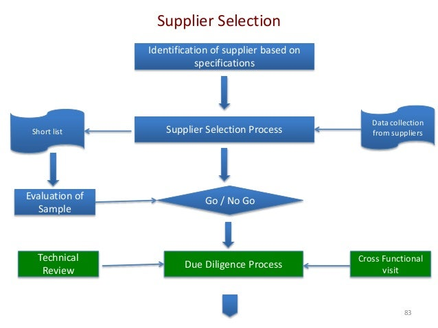 procedure for supplier evaluation The supplier performance process involves evaluating the supplier's overall quality status supplier evaluation requests (that is.
