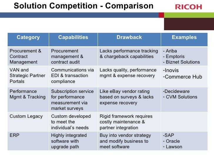 Supplier Performance Management V1 1
