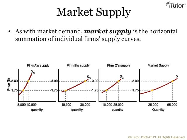 Supply and Demand / Market structures