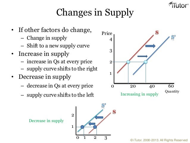 factors that determine demand and supply Those factors are: the supply of money goes up the supply of goods goes down demand for money goes down demand for goods goes up you would think that the demand for money would be.