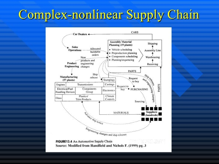 Supply chain management complex nonlinear supply chain ccuart Gallery