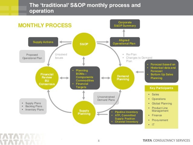 Supply Chain and Value Chain Planning
