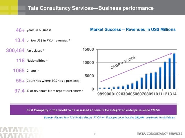 value chain analysis of tcs
