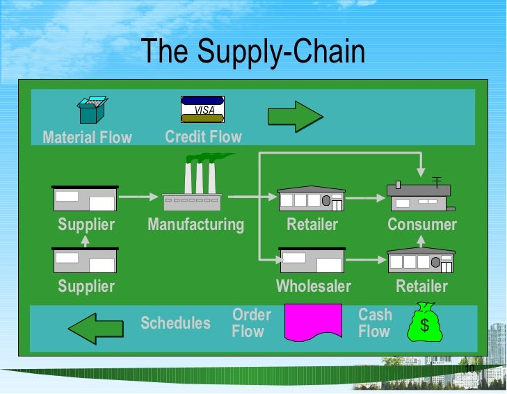 designing effective supply chains The overall supply chain strategy incorporates the internal supply chain strategies of procurement, material conversion and logistics, which are informed by the current and potential structure of the core and extended supply chains that interact with your organisation.