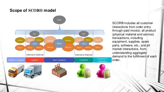 supply chain operation reference model Model to be appended to the supply-chain model, they saw the need to develop a customer-chain operations reference-model (ccor) dcor's structure, and that of.