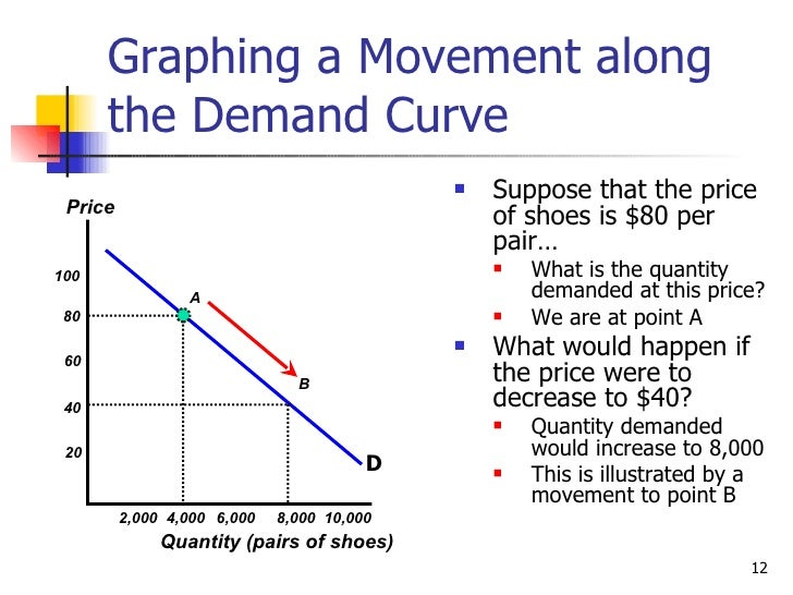 explain what causes changes in supply and demand These changes in demand and supply  now that you understand the difference between a shift of the supply curve and a move along the demand curve, can you explain.