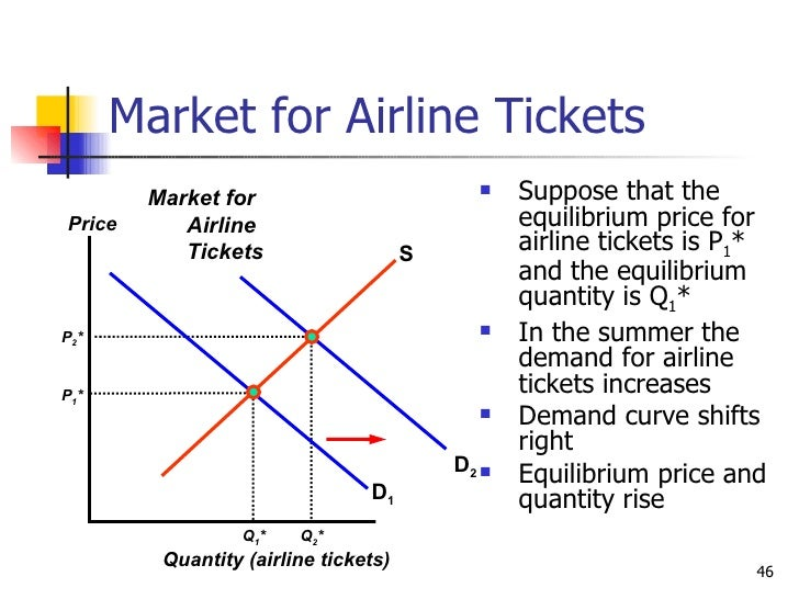 elasticity of demand and supply in the airline industry Environmental analysis of emirates airline industry uploaded by abraham guidelines for case study step 1 introduction (6 marks) read the given articles and give an introduction to the airline industry in general and emirates airlines in particular.