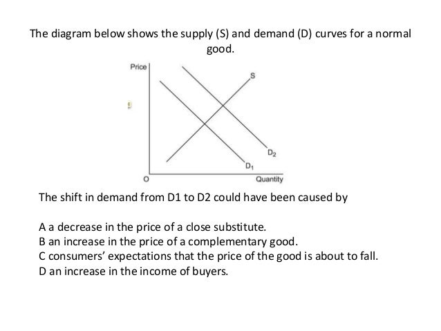 supply and demand practice problems high school