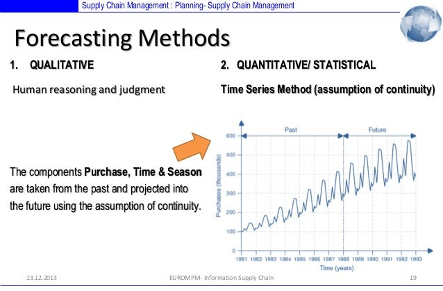 Demand and Supply Forecasting: Factors and Methods