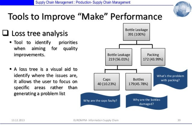 analysis of mattel's supply chain management Unsafe for children: mattel's toy recalls and supply chain management: gs-63 ), most of the recalls resulted from  mattel's model of supply chain management  on its outsourced  mattel case study analysis iscte mim uploaded by.