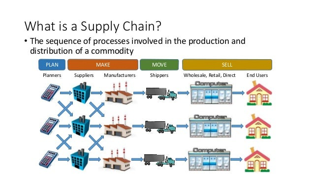 supply chain flow charts