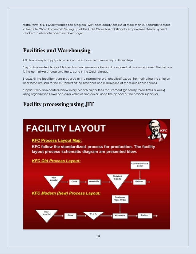 Supply chain analysis of KFC India