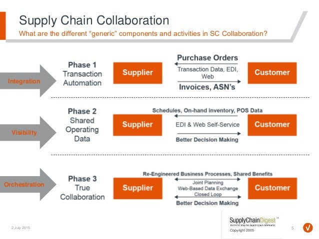 Supply Chain Collaboration Between the Organization and Suppliers