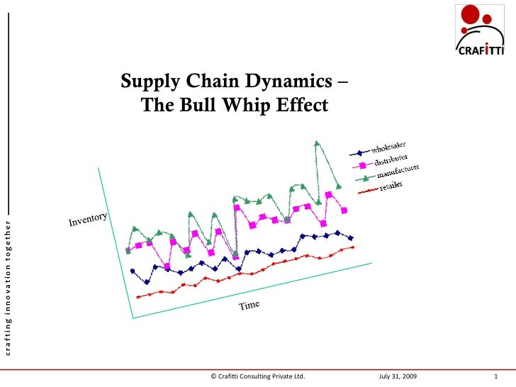 Supply Chain Dynamics –                                  The Bull Whip Effect crafting innovation together                ...