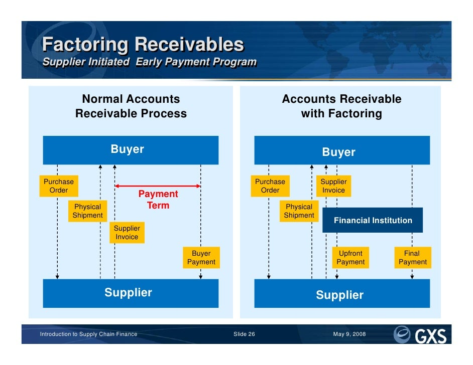 Introduction to supply chain finance for Factor invoices explained