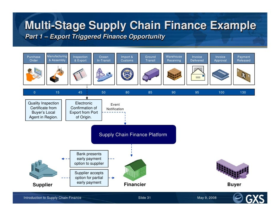 supply chain finance For supply chain finance, i welcome any efforts to make businesses more aware of their finance options and to make the uk the best place in europe to start, finance and grow a business.