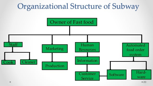 Organizational Structure Of Fast Food Restaurant