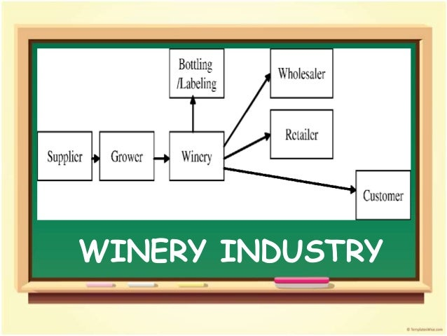 Supply Chain Of Winery