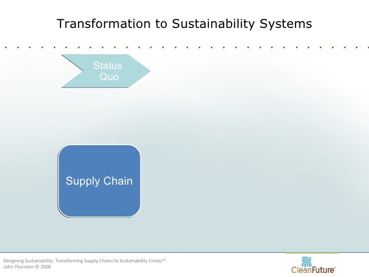 Transformation to Sustainability Systems Designing Sustainability: Transforming Supply Chains to Sustainability Circles™ J...