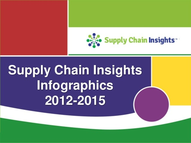 Supply Chain Insights' Infographic Summary 2012-2015