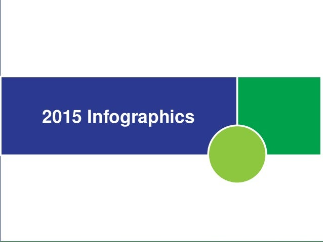 Supply Chain Insights' Infographic Summary 2012-2015  Slide 2