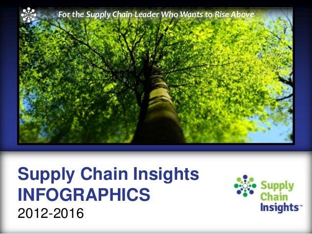 Supply Chain Insights Infographics -  summary 2012 - 2016