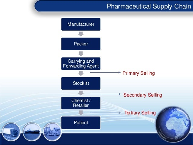 Supply chain issues in Pharma industry Slide 3