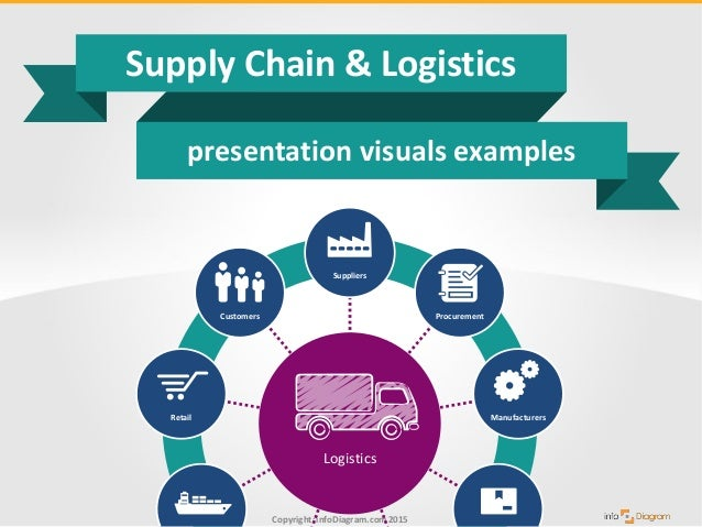 Logistics and Supply Chain Management writing websites