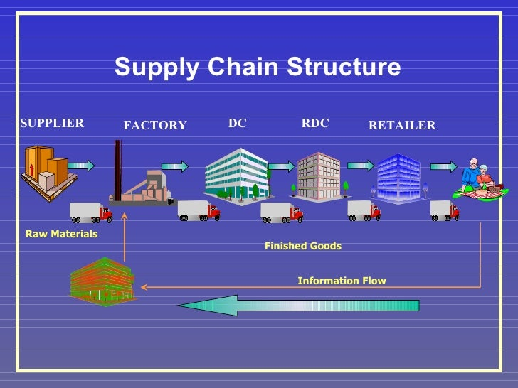 Supply Chain Management Objectives
