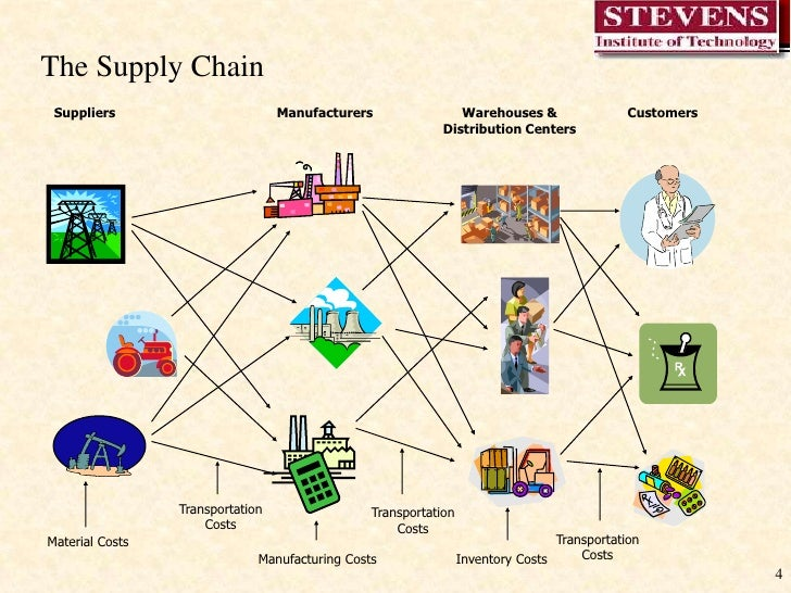supply chain diagram Dell is committed to responsible business practices and to high standards of ethical behavior this extends to the way we manage our global supply chain.