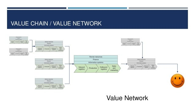 VALUE CHAIN / VALUE NETWORK  Value Network
