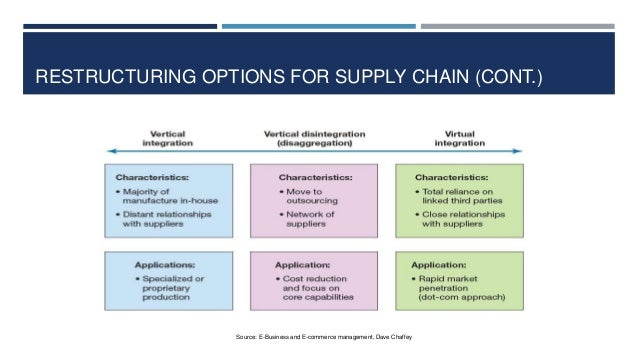 RESTRUCTURING OPTIONS FOR SUPPLY CHAIN (CONT.)  Source: E-Business and E-commerce management, Dave Chaffey
