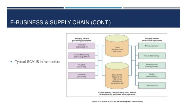 E-BUSINESS & SUPPLY CHAIN (CONT.)   Typical SCM IS infrastructure  Source: E-Business and E-commerce management, Dave Cha...