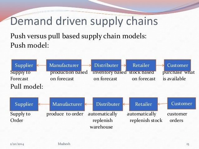 Image result for Demand-Driven Strategies in SCM