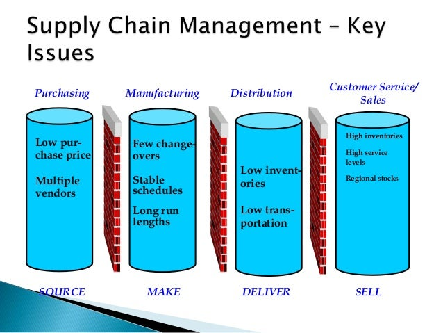 supply chain management case study amul This study attempts to prove the impact of information technology (it) in supply chain management (scm) the criteria include the applications of it to get the high firm performance comprising marketing performance, financial performance, and customer satisfaction.