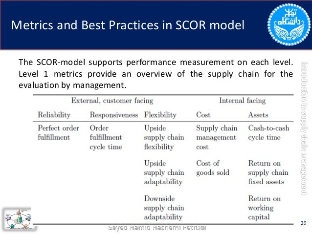 supply chain performance evaluation trends and Effective supply chain performance measurement has been identified as a key issue towards efficient supply chain management to explore the extent of research in supply chain performance measurement and establish the gap in knowledge in supply chain performance measurement using fuzzy logic operation.