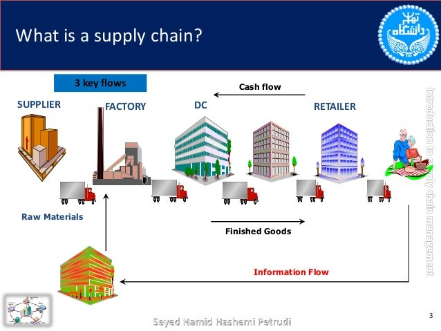 Future trends in supply chain management ppt