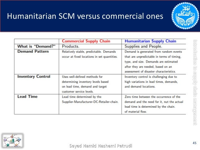 cold chain in humanitarian aid