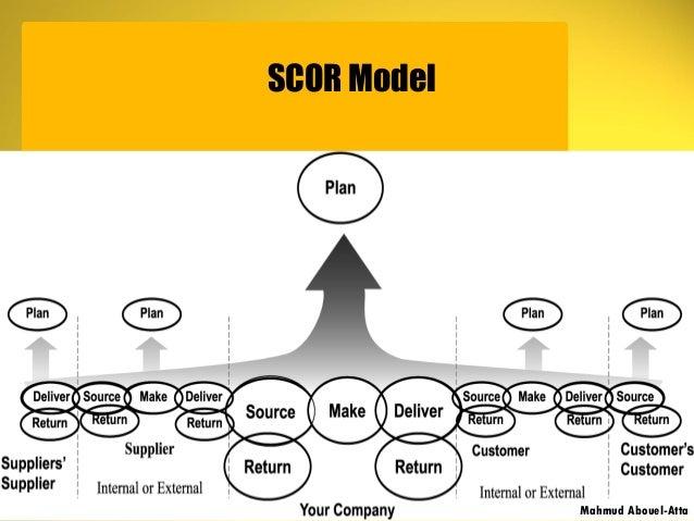 SCOR Model Mahmud Abouel-Atta