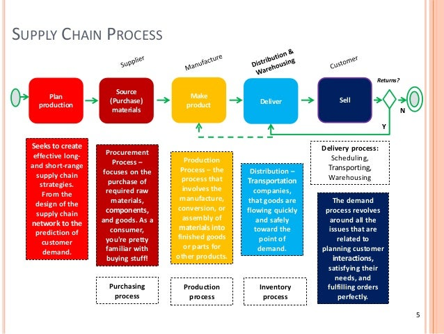 supply chain management and raw materials What is supply chain management  supply chain management integrates supply and demand management within  all movement and storage of raw materials ,.